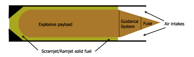 Theoretical SCRAMJET round showing large payload in center with solid fuel packed around payload.